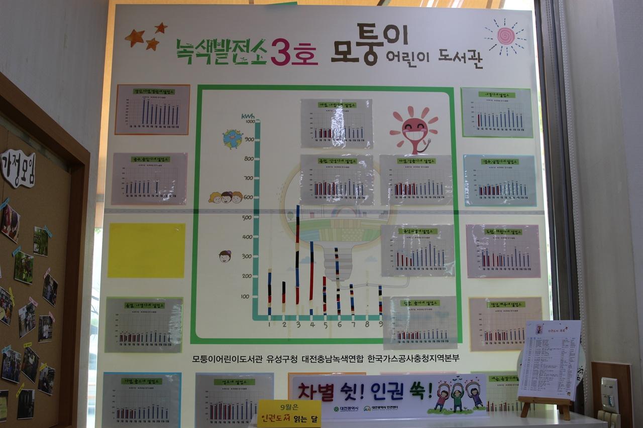 모퉁이어린이도서관 녹색절전소 모임 '반디네'. 매달 그달 전기사용량을 그래프로 만든다.