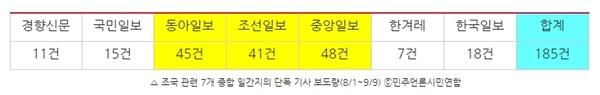 △ 조국 관련 7개 종합 일간지의 단독 기사 보도량(8/1~9/9) ⓒ민주언론시민연합