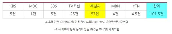 △ 조국 관련 7개 방송사의 단독 기사 보도량(8/1~9/9) ⓒ민주언론시민연합 *기사 제목에 '단독' 붙이지 않는 JTBC는 모니터에서 제외됨