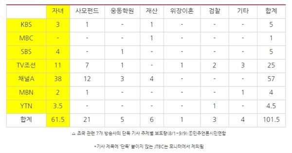 △ 조국 관련 7개 방송사의 단독 기사 주제별 보도량(8/1~9/9) ⓒ민주언론시민연합 *기사 제목에 '단독' 붙이지 않는 JTBC는 모니터에서 제외됨