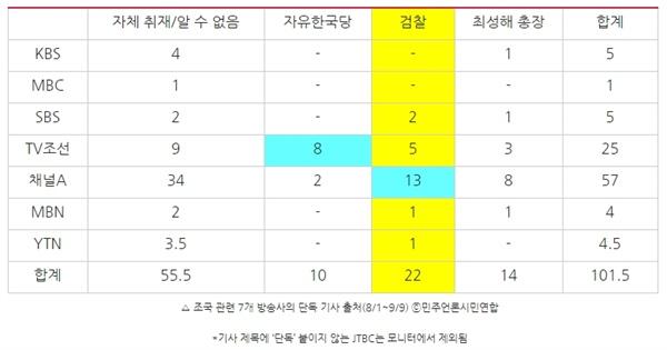 △ 조국 관련 7개 방송사의 단독 기사 출처(8/1~9/9) ⓒ민주언론시민연합 *기사 제목에 '단독' 붙이지 않는 JTBC는 모니터에서 제외됨