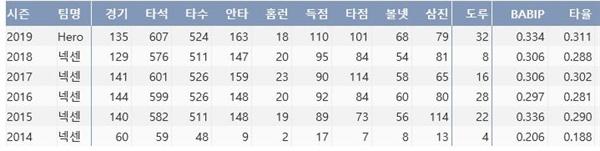 키움 김하성 6시즌 주요 기록(출처: 야구기록실 KBReport.com)