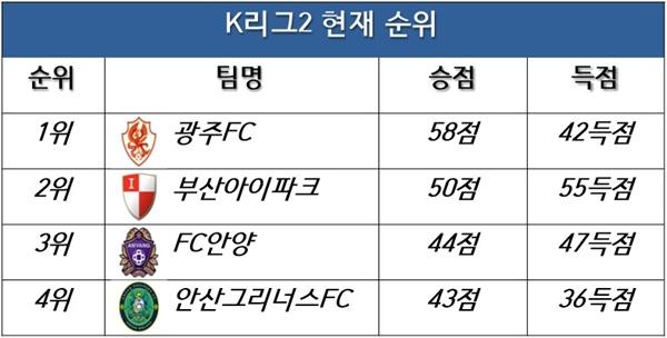 현재 K리그2 순위