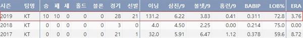 kt 배제성의 최근 3시즌 주요기록(출처: 야구기록실 KBReport.com)