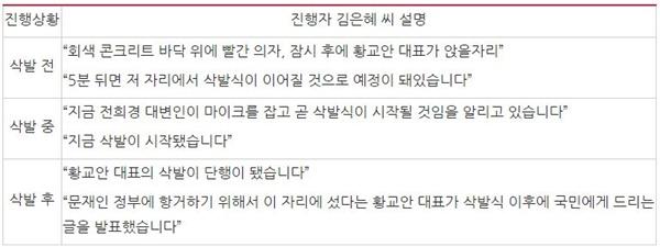 황교안 대표 삭발 생중계한 MBN <뉴스&이슈>(9/16) 중 진행자 김은혜 씨 설명