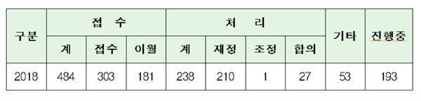 중앙환경분쟁조정위원회의 환경분쟁 처리 현황