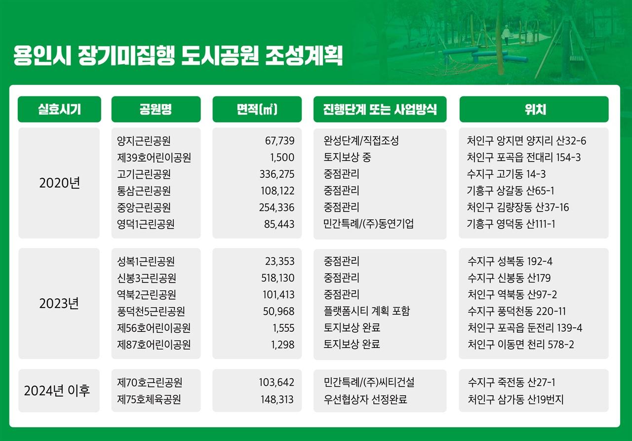 용인시 장기미집행 도시공원 조성계획