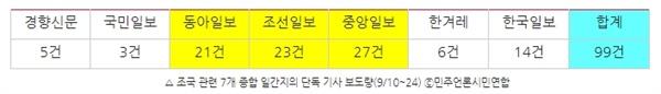 △ 조국 관련 7개 종합 일간지의 단독 기사 보도량(9/10~24) ⓒ민주언론시민연합