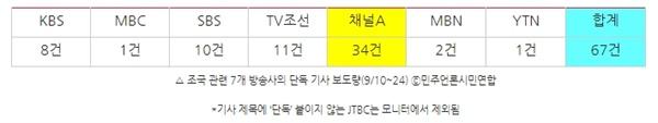 △ 조국 관련 7개 방송사의 단독 기사 보도량(9/10~24) ⓒ민주언론시민연합 *기사 제목에 '단독' 붙이지 않는 JTBC는 모니터에서 제외됨