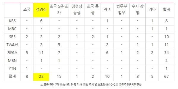 △ 조국 관련 7개 방송사의 단독 기사 '의혹 주체'별 보도량(9/10~24) ⓒ민주언론시민연합