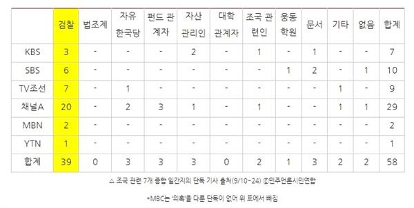 △ 조국 관련 7개 종합 일간지의 단독 기사 출처(9/10~24) ⓒ민주언론시민연합 *MBC는 '의혹'을 다룬 단독이 없어 위 표에서 빠짐