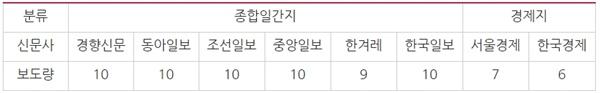 △ 서초 '검찰개혁 촉구' 집회 관련 신문사 보도량(9/30)