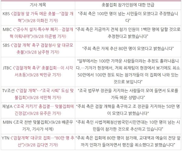 △ 방송사 저녁종합뉴스의 검찰개혁 촛불집회 인원 언급(9/28)