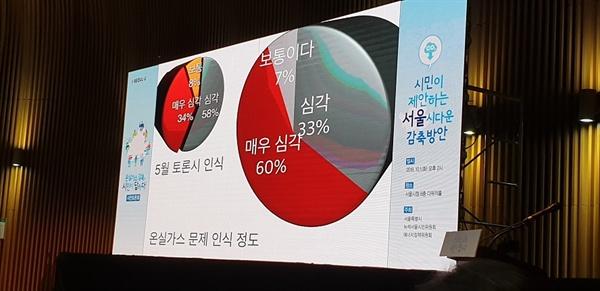 온실가스 문제에 대한 서울시민의 인식 릴레이 워크숍 등 참가자들의 사전 전화면접을 통한 결과를 대부분의 응답자들의 그 심각성을 인정하고 있다.