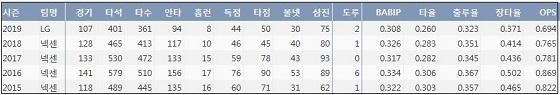 LG 김민성 최근 5시즌 주요 기록 (출처: 야구기록실 KBReport.com)