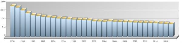 1970년~2017년 농가호수 추이(출처: 통계청)