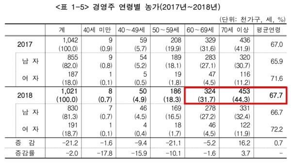 2017년~2018년 경영주 연령별 농가(출처: 통계청 2018년 농림어업조사 결과)