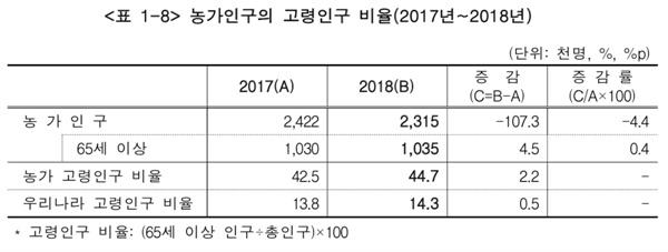 2017년~2018년 농가인구의 고령인구 비율(출처: 통계청 2018년 농림어업조사 결과)