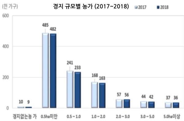 2017-2018 경지 규모별 농가(출처: 통계청 2018년 농림어업조사 결과)