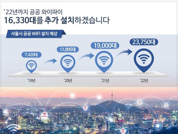 서울시는 2022년까지 1027억 원을 투자해 시 전역의 와이파이망을 촘촘하게 구축하는 '스마트 서울 네트워크(S-Net) 추진계획'을 내놓았다. '공공 와이파이' AP(무선송수신장치)의 수를 7420개에서 2022년 23750개로 3배가량 늘어난다.