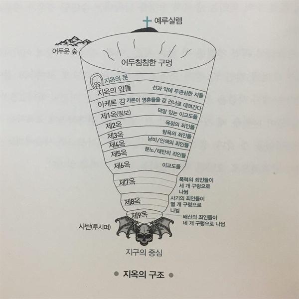 단테가 묘사된 지옥을 기하학적으로 표현한 그림. 책 174쪽 수록.