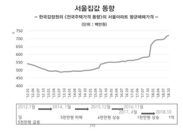 서울집값 동향 그래프