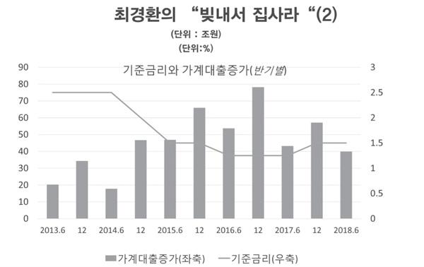 기준금리와 가계대출 증가