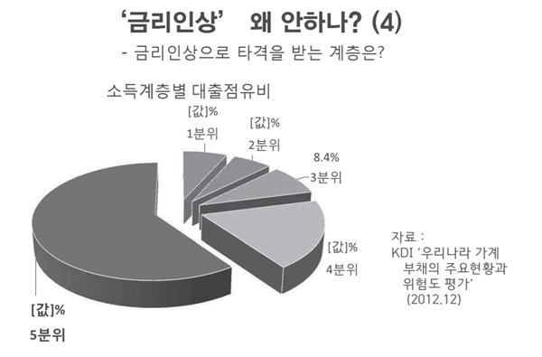 제일 대출을 많이 받는 소득 상위 20%