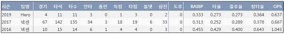 키움 김웅빈 프로 통산 주요 기록 (출처: 야구기록실 KBReport.com)