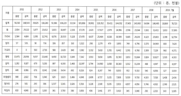후쿠시마 사고이후 일본산 수산물 수입 현황(2019년 7월 금액 상위 10개 기준, 출처 : 관세청 수출입통계, 해양수산부 제출).