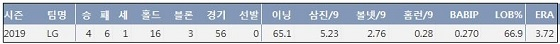 LG 정우영 2019시즌 주요 기록 (출처: 야구기록실 KBReport.com)