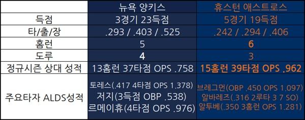 양키스와 휴스턴 타선 ALDS 성적 비교