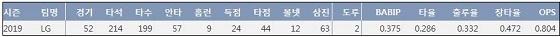 LG 페게로 2019시즌 주요 기록 (출처: 야구기록실 KBReport.com)
