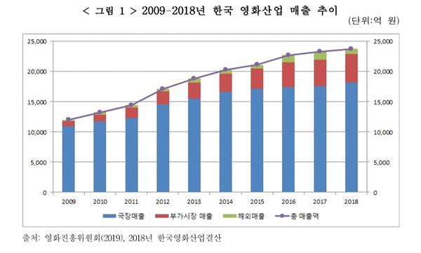 한국 영화산업 매출 추이