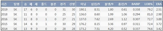 SK 김광현 최근 5시즌 주요 기록 (출처: 야구기록실 KBReport.com)