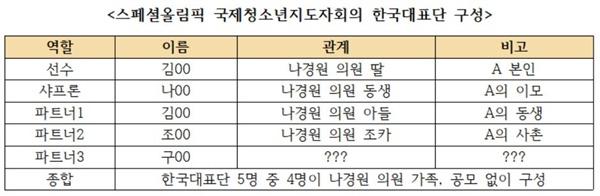 2011년 아테네에서 열린 스페셜코리아 국제청소년회의 한국 대표단 5명 중 최소 4명이 나경원 의원의 가족이다. 그의 딸과 아들, 동생과 조카(동생의 딸) 등 일가족이 한국대표단으로 공모 절차 없이 선정되어 엄마 찬스라는 비판이 제기된다.