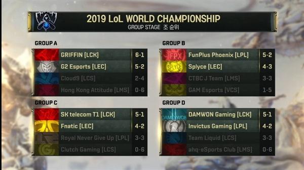 롤드컵 그룹 스테이지 조 순위 롤드컵 그룹 스테이지가 끝났다. 한국 LCK팀들은 3팀 모두 조 1위로 8강에 안착했다.