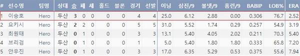 히어로즈 선발 투수들의 두산 상대 성적(기록 출처: 야구기록실 KBReport.com)