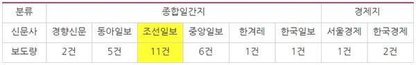 조국 전 장관 서울대 복직 관련 신문사 보도량(10/15~22)