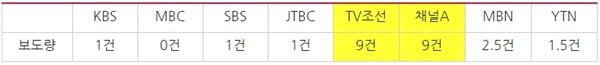 조국 전 장관 서울대 복직 관련 방송사 저녁종합뉴스 보도량(10/14~21) *0.5건은 단신