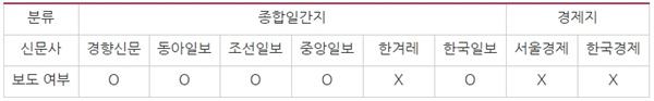 신문사별 서울대 익명게시판 게시물 인용 여부(10/15~22)