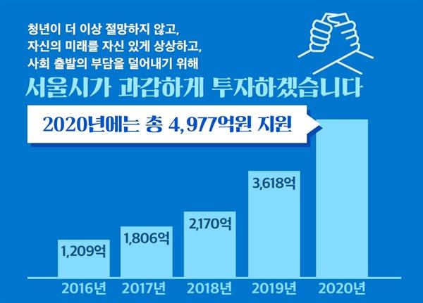 서울시가 2019년 청년정책 예산으로 4977억 원을 투입하기로 했다.