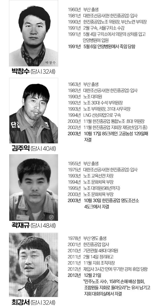 박창수, 김주익, 곽재규, 최강서 열사 약력