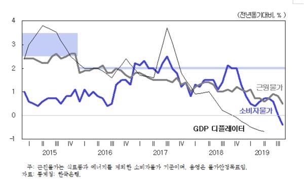 소비자물가, 근원물가 및 GDP 디플레이터의 상승률.