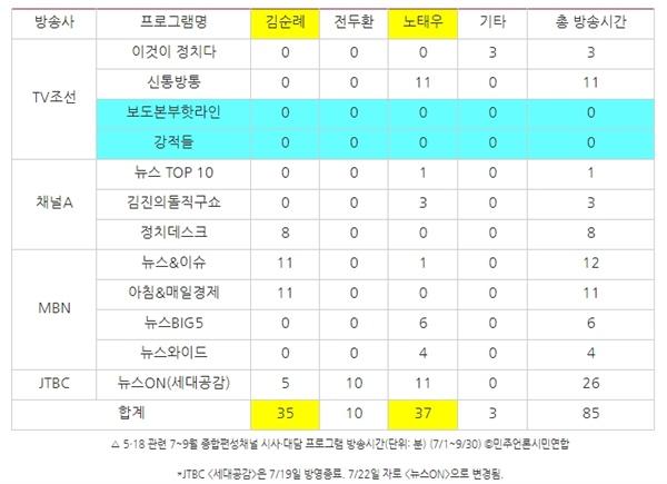 △ 5?18 관련 7~9월 종합편성채널 시사?대담 프로그램 방송시간(단위: 분) (7/1~9/30) ⓒ민주언론시민연합 *JTBC <세대공감>은 7/19일 방영종료. 7/22일 자로 <뉴스ON>으로 변경됨.