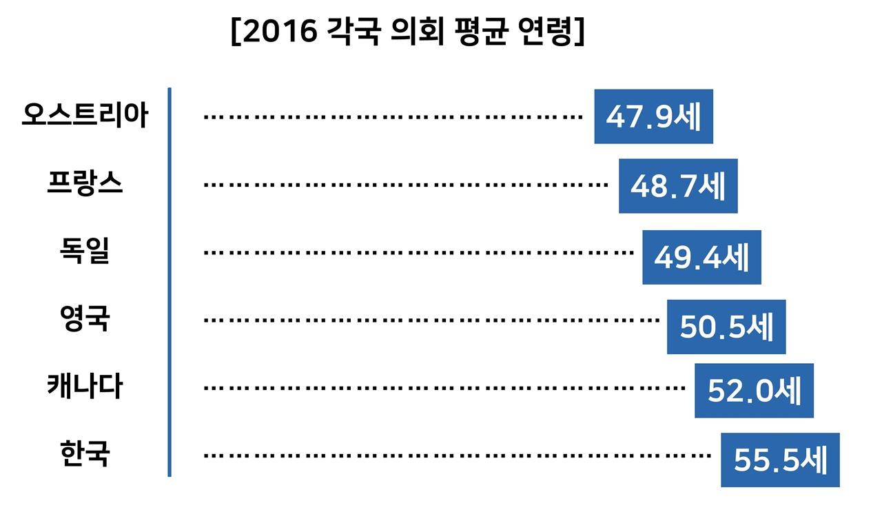 2016년 각국 의회 평균 연령 국제의원연맹과 중앙선거관리위원회 자료에 따르면 2016년, 지난 총선 기준 각국 의회 평균 연령에서 한국은 높은 축에 든다.
