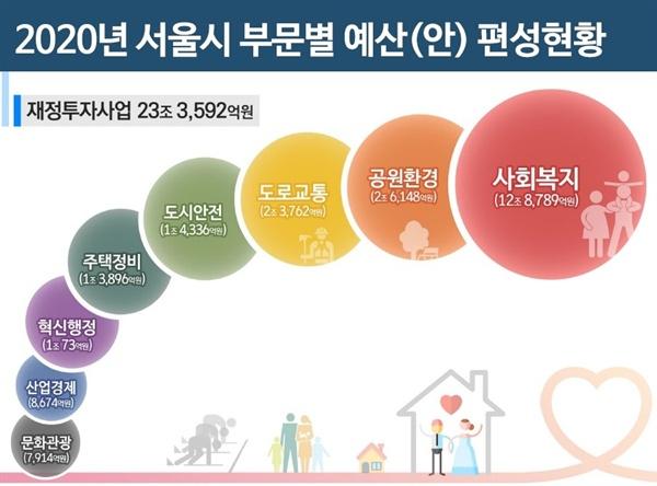 서울시가 39조 5282억 원의 2020년도 예산안을 편성했다. 재정투자 규모가 23조 3592억 원에 달한다.