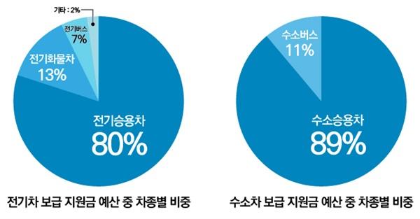 친환경차 보조 지원금 예산 중 차종별 비중