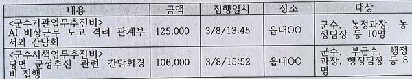 군수 2회 점심식사  2018.3.8. 곡성군수 업무추진비 집행내역
