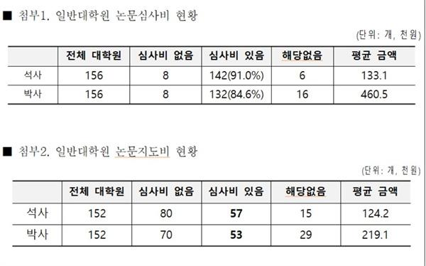 지난 10월 4일, 김현아 자유한국당 의원이 교육부를 통해 받은 '2019년 일반대학원 논문심사비 현황' 자료 일부다. 조사된 156개 일반대학 중 석사 논문심사비가 있는 곳은 142곳, 박사 논문심사비가 있는 곳은 총 132곳 인 것으로 나타났다.